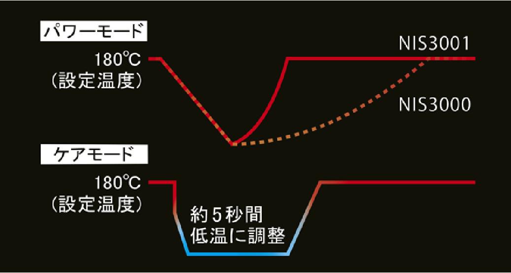 復熱スピードの速い業務用ヒーター仕上がりで選べる二つのモード