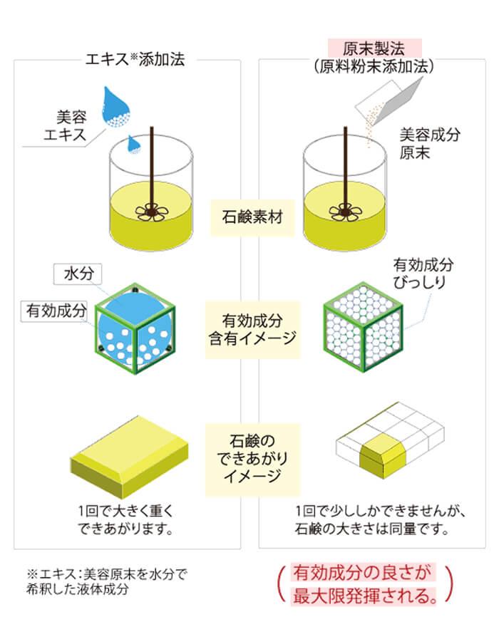 原末石鹸の製造方法